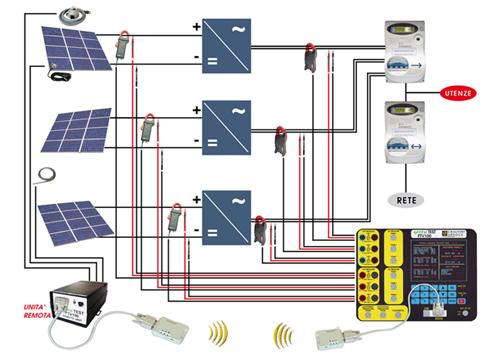 Schema Collegamento Inverter Motore Trifase : Test energia servizio di collaudo impianti fv